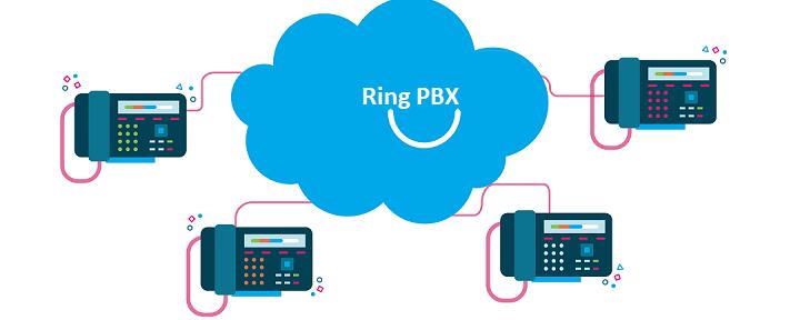 پیکربندی Ring PBX