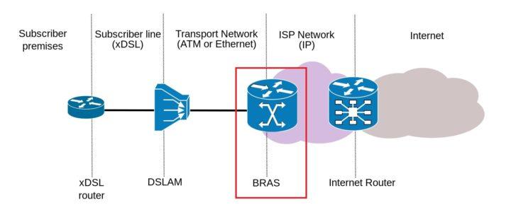 پیکربندی PPPOE Server در میکروتیک