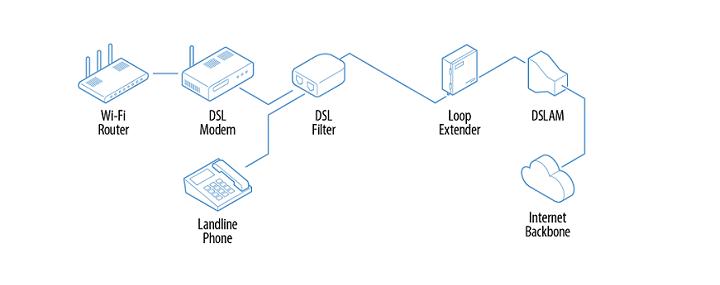 DSLAM و وظیفه آن در شبکه