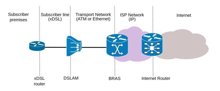 پیکربندی DSLAM هواوی – بخش ۲: انجام تنظیمات برای سرویس VDSL